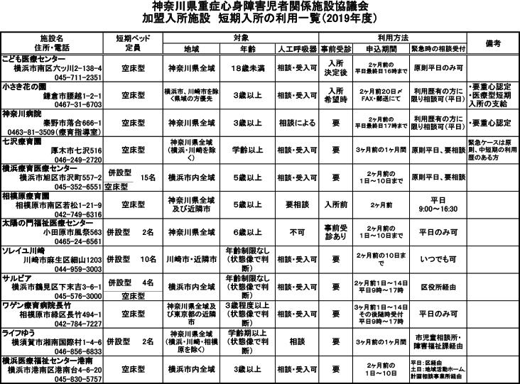 短期入所の利用一覧(2019年度)